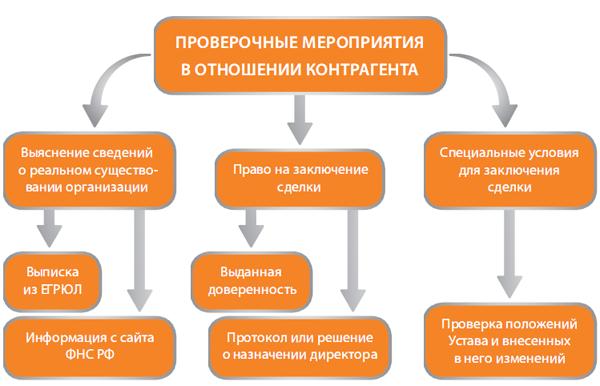 Случаи, при которых следует проверять контрагента на портале ФНС
