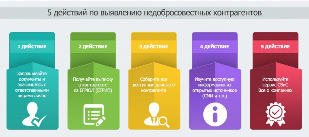 Полезные базы данных о деятельности хозяйствующих субъектов на портале ФНС